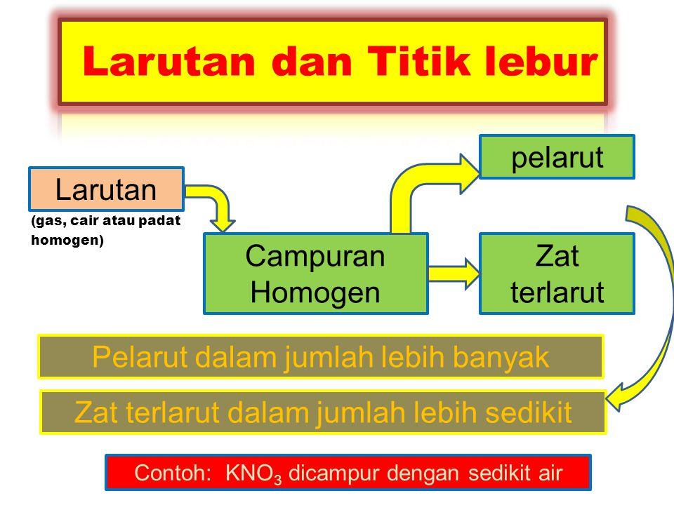 Larutan (gas, cair atau padat homogen) Campuran Homogen pelarut Zat terlarut Pelarut dalam jumlah lebih banyak Zat terlarut dalam jumlah lebih sedikit