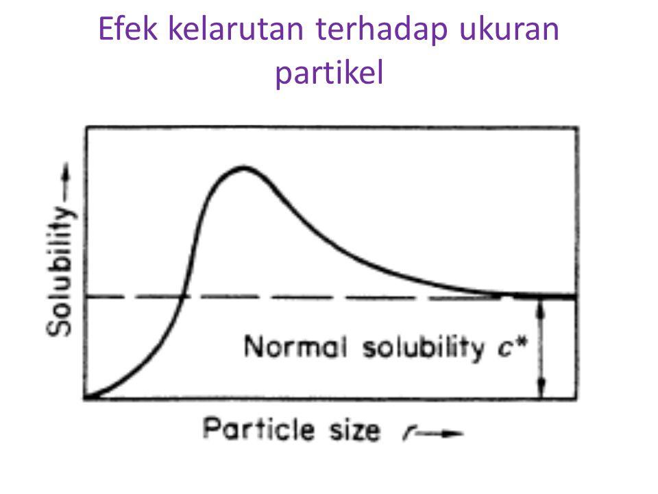 Efek kelarutan terhadap ukuran partikel