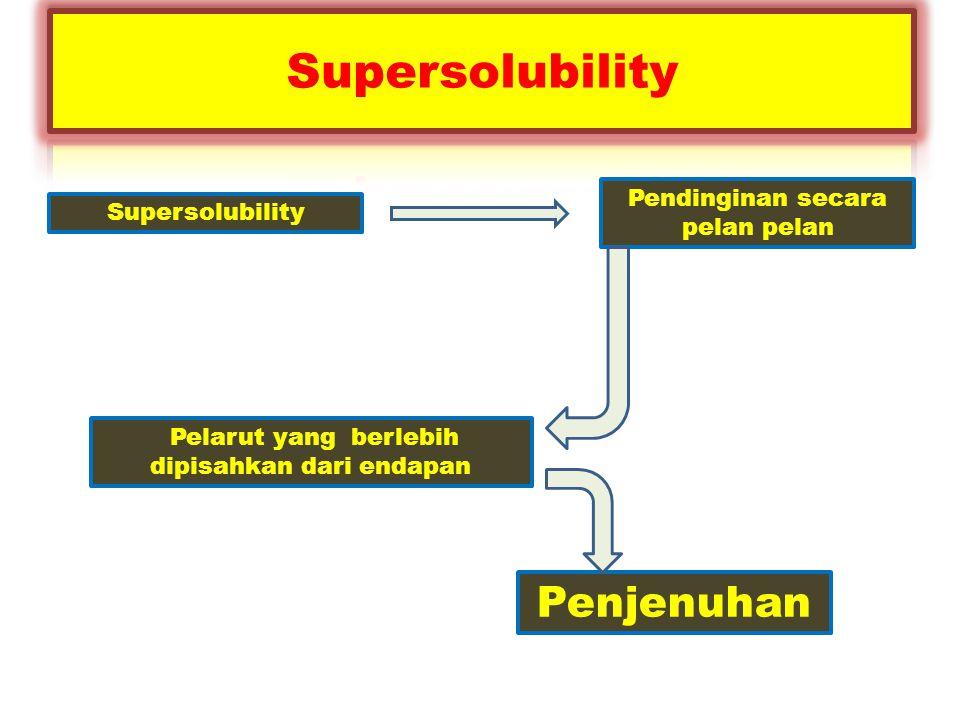 Supersolubility Pendinginan secara pelan pelan Pelarut yang berlebih dipisahkan dari endapan Penjenuhan