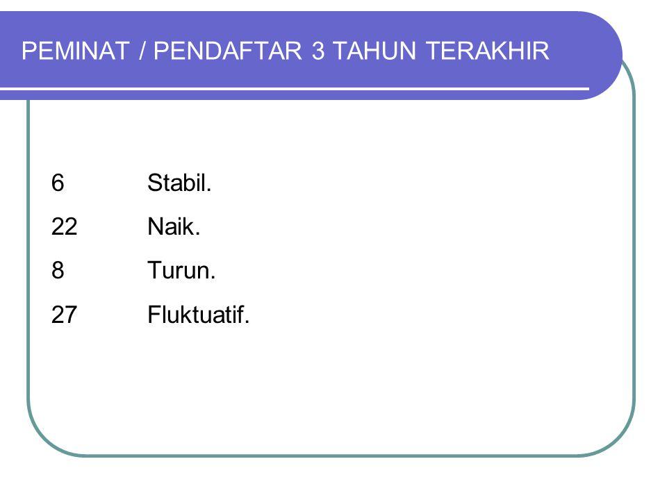 PEMINAT / PENDAFTAR 3 TAHUN TERAKHIR 6 Stabil. 22 Naik. 8Turun. 27Fluktuatif.