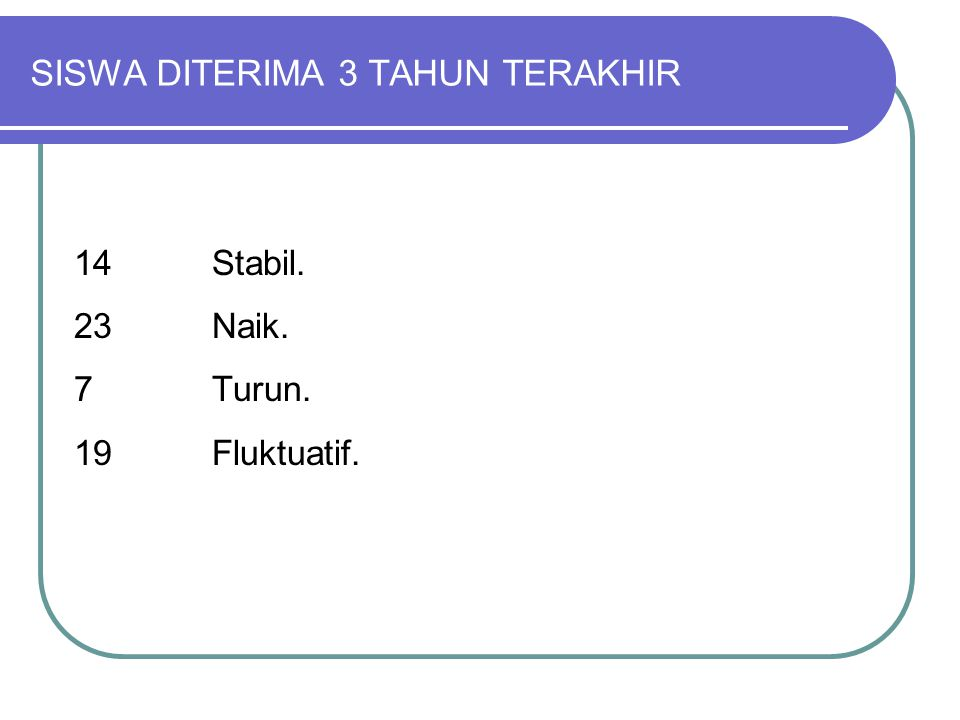 SISWA DITERIMA 3 TAHUN TERAKHIR 14 Stabil. 23 Naik. 7Turun. 19Fluktuatif.