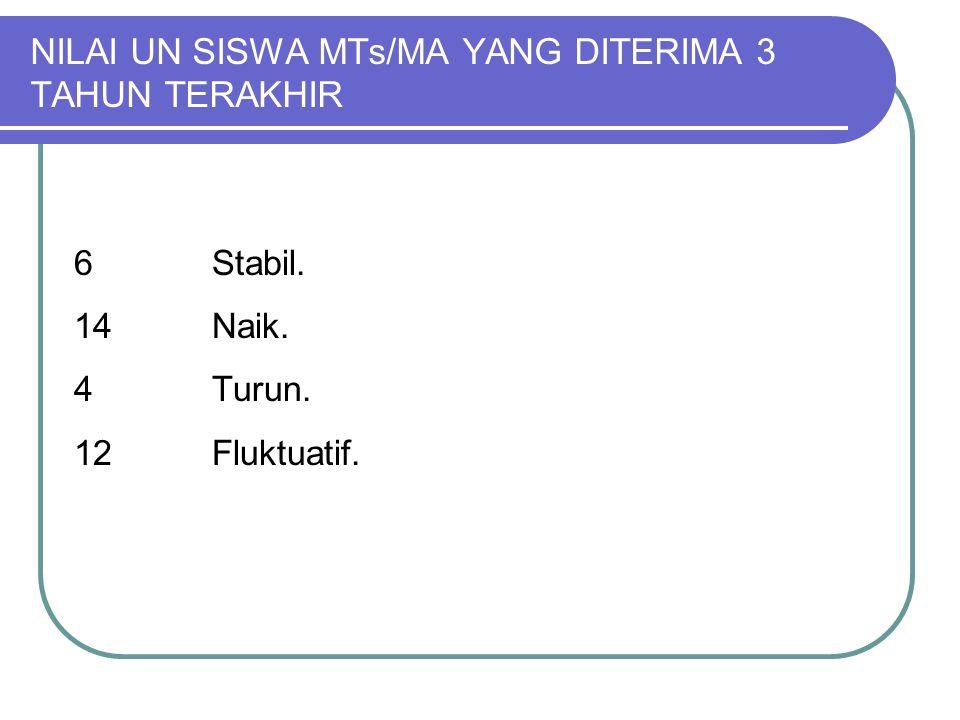 NILAI UN SISWA MTs/MA YANG DITERIMA 3 TAHUN TERAKHIR 6 Stabil. 14 Naik. 4Turun. 12Fluktuatif.