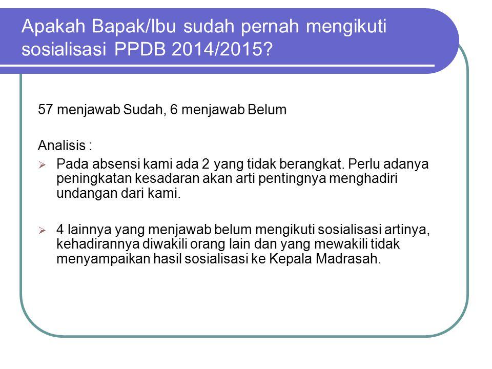 Apakah Bapak/Ibu sudah pernah mengikuti sosialisasi PPDB 2014/2015.