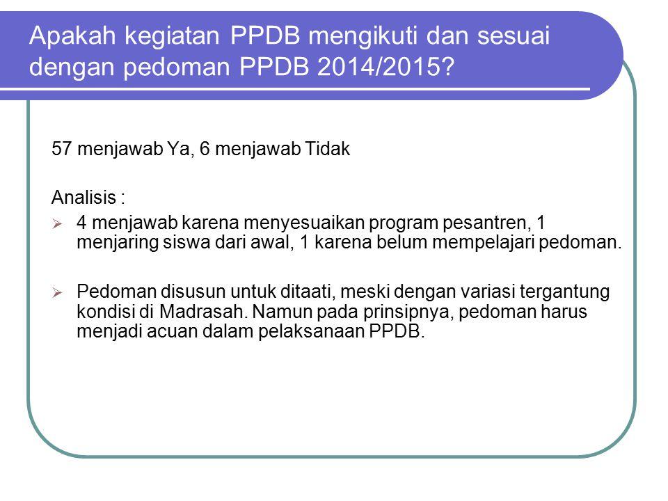 Apakah kegiatan PPDB 2014/2015 masuk dalam RKM dan RAPBM tahun pelajaran berjalan.