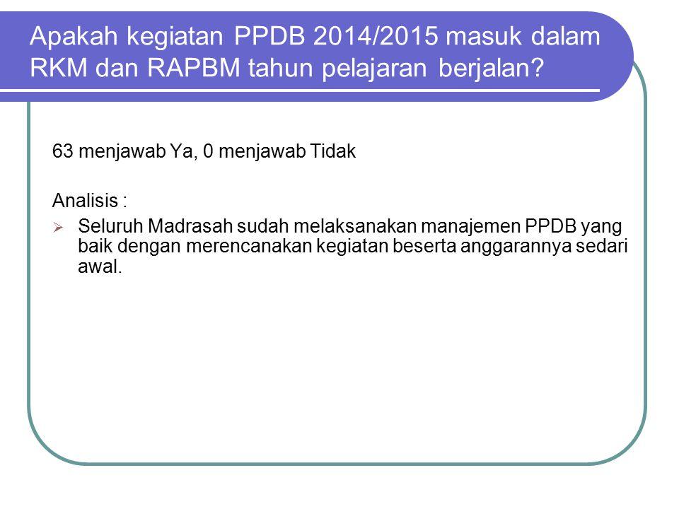 Apakah rencana/informasi terkait PPDB 2014/2015, diberitahukan kepada masyarakat melalui media promosi, baik cetak maupun elektronik.