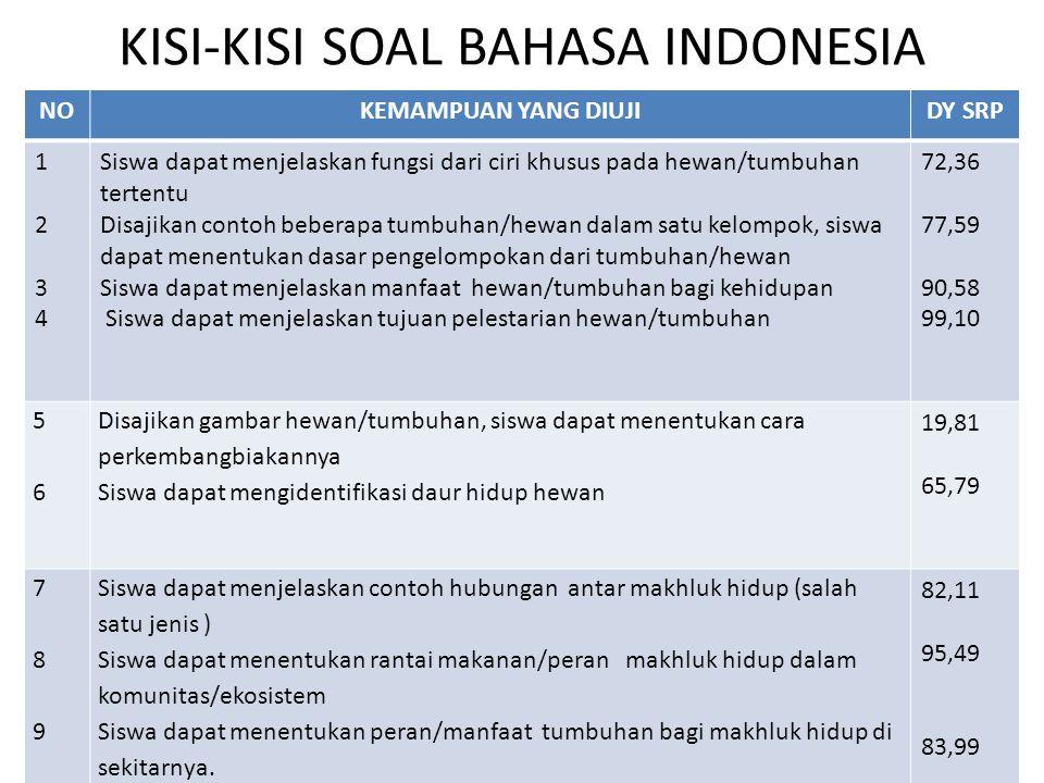 KISI-KISI SOAL BAHASA INDONESIA NOKEMAMPUAN YANG DIUJIDY SRP 12341234 Siswa dapat menjelaskan fungsi dari ciri khusus pada hewan/tumbuhan tertentu Dis