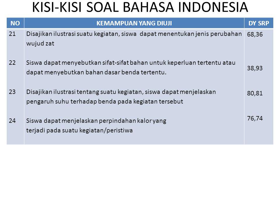 KISI-KISI SOAL BAHASA INDONESIA NOKEMAMPUAN YANG DIUJIDY SRP 21 22 23 24 Disajikan ilustrasi suatu kegiatan, siswa dapat menentukan jenis perubahan wu