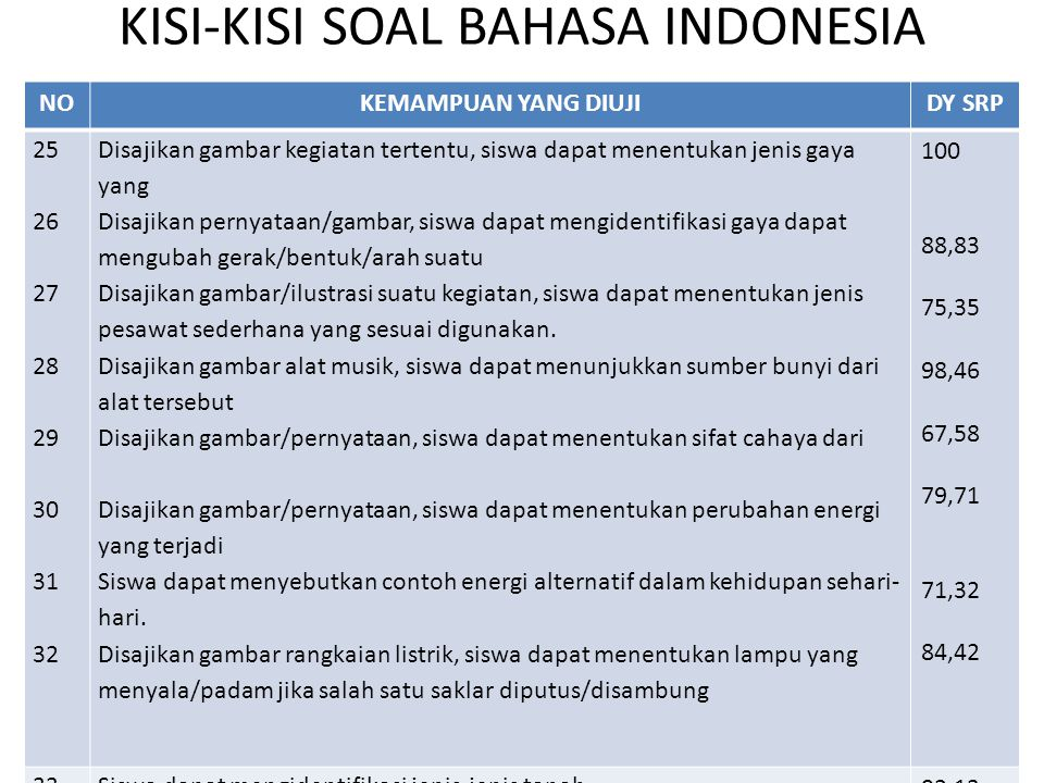 KISI-KISI SOAL BAHASA INDONESIA NOKEMAMPUAN YANG DIUJIDY SRP 25 26 27 28 29 30 31 32 Disajikan gambar kegiatan tertentu, siswa dapat menentukan jenis