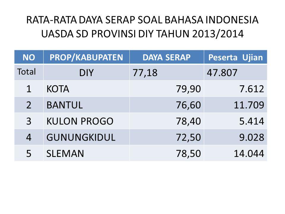 RATA-RATA DAYA SERAP SOAL BAHASA INDONESIA UASDA SD PROVINSI DIY TAHUN 2013/2014 NOPROP/KABUPATENDAYA SERAPPeserta Ujian Total DIY77,1847.807 1KOTA79,