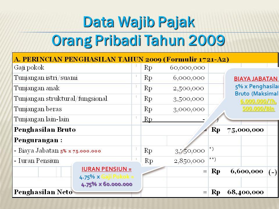 Data Wajib Pajak Orang Pribadi Tahun 2009 6.000.000/Th, 500.000/Bln BIAYA JABATAN = 5% x Penghasilan Bruto (Maksimal : 6.000.000/Th, 500.000/Bln IURAN