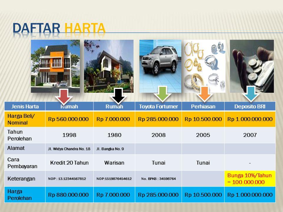 Jenis HartaRumah Toyota ForturnerPerhiasanDeposito BRI Harga Beli/ Nominal Rp 560.000.000Rp 7.000.000Rp 285.000.000Rp 10.500.000Rp 1.000.000.000 Tahun
