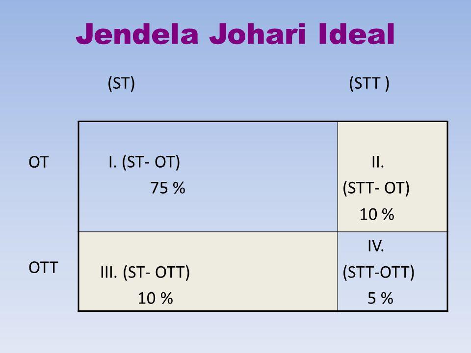 Jendela Johari Ideal (ST) (STT ) OT OTT I.(ST- OT) 75 % II.