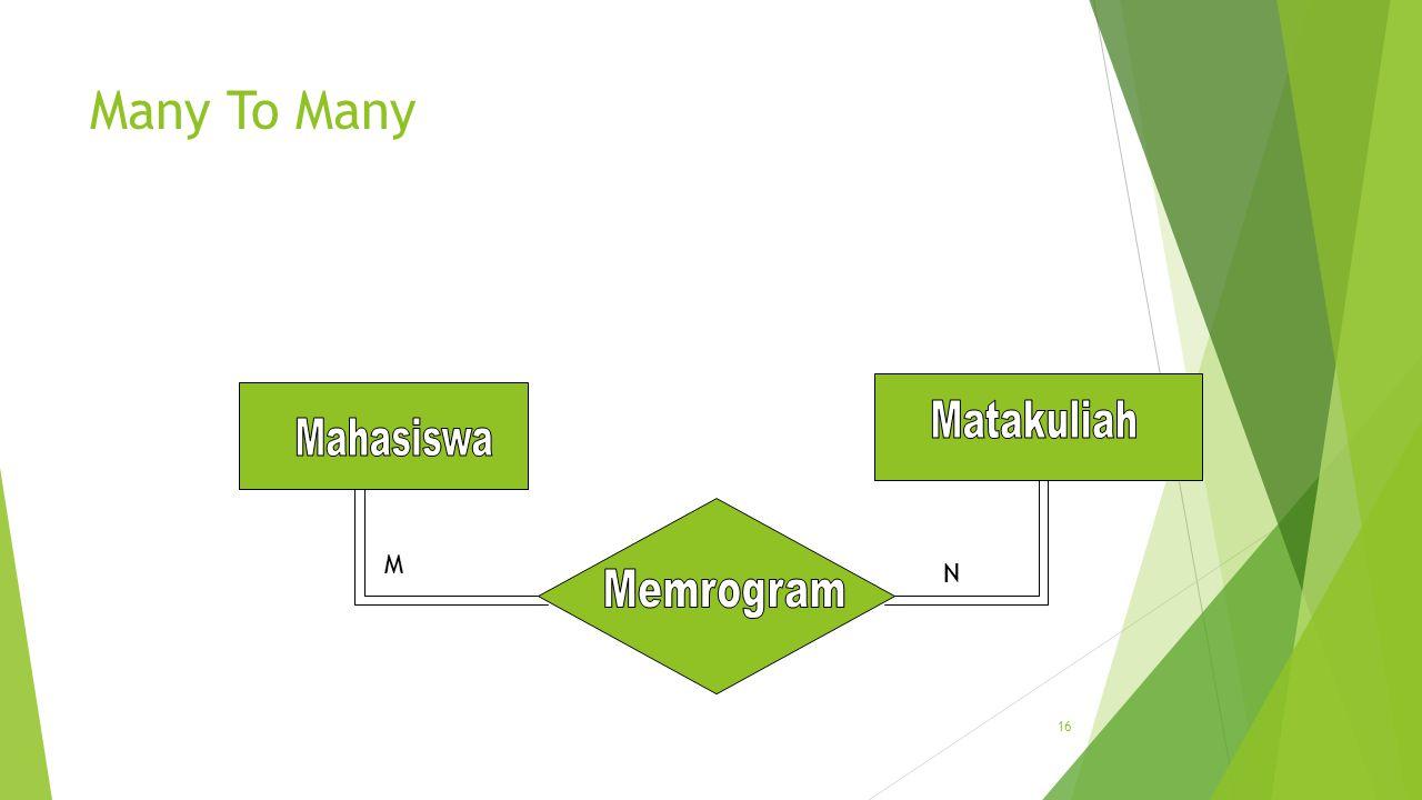 17 Tahap membuat ER Diagram  Identifikasi seluruh entitas yang akan terlibat  Tentukan atribut-atribut dari setiap entitas  Tentukan PK dari setiap entitas  Identifikasi seluruh relasi dan FK  Tentukan derajat/kardinalitas relasi untuk setiap himpunan relasi