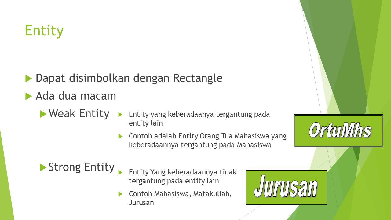 8 Entity  Dapat disimbolkan dengan Rectangle  Ada dua macam  Weak Entity  Strong Entity  Entity Yang keberadaannya tidak tergantung pada entity l