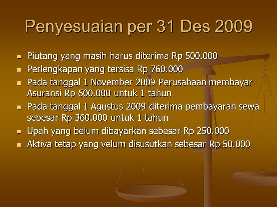 Penyesuaian per 31 Des 2009 Piutang yang masih harus diterima Rp 500.000 Piutang yang masih harus diterima Rp 500.000 Perlengkapan yang tersisa Rp 760.000 Perlengkapan yang tersisa Rp 760.000 Pada tanggal 1 November 2009 Perusahaan membayar Asuransi Rp 600.000 untuk 1 tahun Pada tanggal 1 November 2009 Perusahaan membayar Asuransi Rp 600.000 untuk 1 tahun Pada tanggal 1 Agustus 2009 diterima pembayaran sewa sebesar Rp 360.000 untuk 1 tahun Pada tanggal 1 Agustus 2009 diterima pembayaran sewa sebesar Rp 360.000 untuk 1 tahun Upah yang belum dibayarkan sebesar Rp 250.000 Upah yang belum dibayarkan sebesar Rp 250.000 Aktiva tetap yang velum disusutkan sebesar Rp 50.000 Aktiva tetap yang velum disusutkan sebesar Rp 50.000