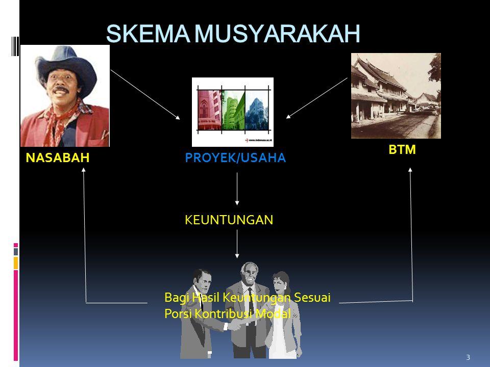 SKEMA MUSYARAKAH 3 NASABAH BTM PROYEK/USAHA KEUNTUNGAN Bagi Hasil Keuntungan Sesuai Porsi Kontribusi Modal
