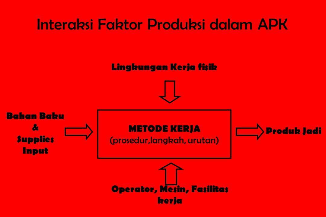 Operator, Mesin, Fasilitas kerja METODE KERJA (prosedur,langkah, urutan) Lingkungan Kerja fisik Bahan Baku & Supplies Input Produk Jadi Interaksi Fakt