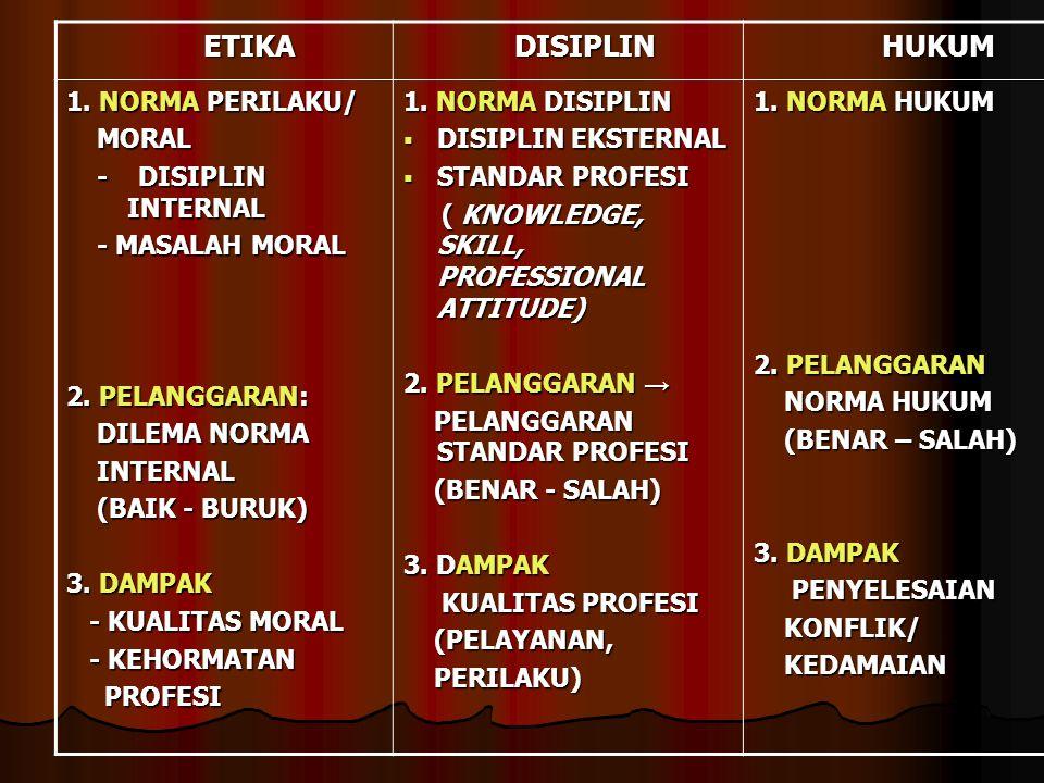 ETIKA ETIKA DISIPLIN DISIPLIN HUKUM HUKUM 1. NORMA PERILAKU/ MORAL MORAL - DISIPLIN INTERNAL - DISIPLIN INTERNAL - MASALAH MORAL - MASALAH MORAL 2. PE