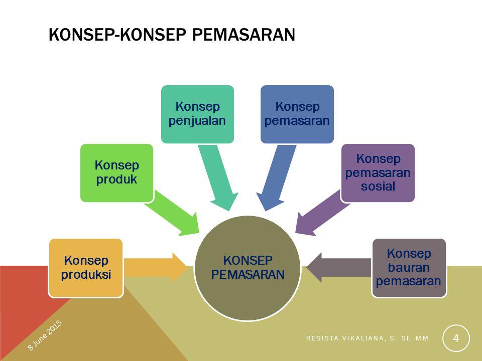 KONSEP-KONSEP PEMASARAN KONSEP PEMASARAN Konsep produksi Konsep produk Konsep penjualan Konsep pemasaran Konsep pemasaran sosial Konsep bauran pemasar