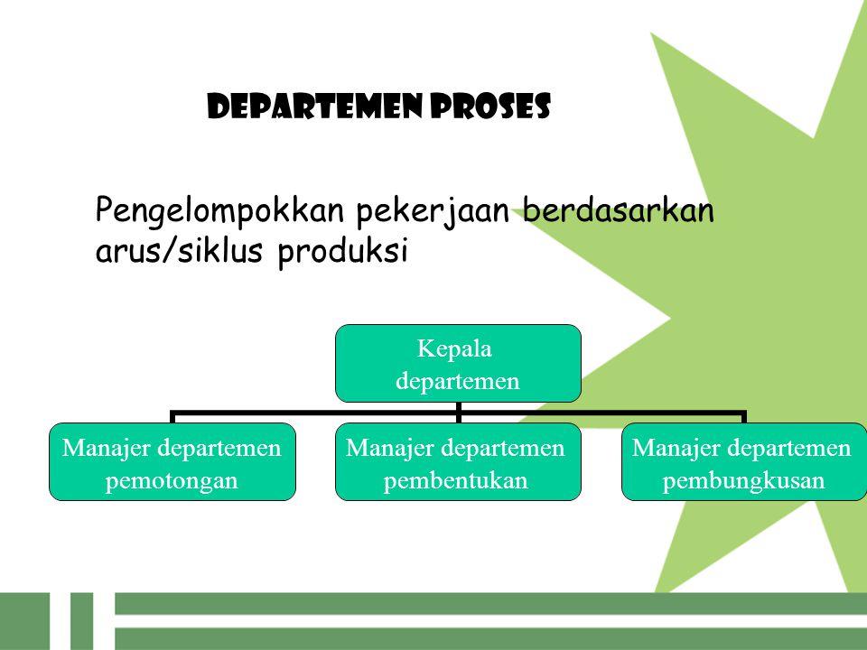 DEPARTEMEN PROSES Kepala departemen Manajer departemen pemotongan Manajer departemen pembentukan Manajer departemen pembungkusan Pengelompokkan pekerjaan berdasarkan arus/siklus produksi