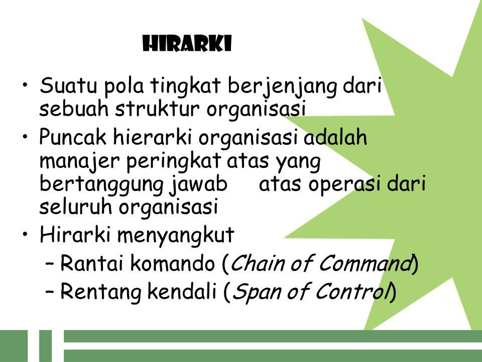 HIRARKI Suatu pola tingkat berjenjang dari sebuah struktur organisasi Puncak hierarki organisasi adalah manajer peringkat atas yang bertanggung jawab atas operasi dari seluruh organisasi Hirarki menyangkut –R–Rantai komando (Chain of Command) –R–Rentang kendali (Span of Control)