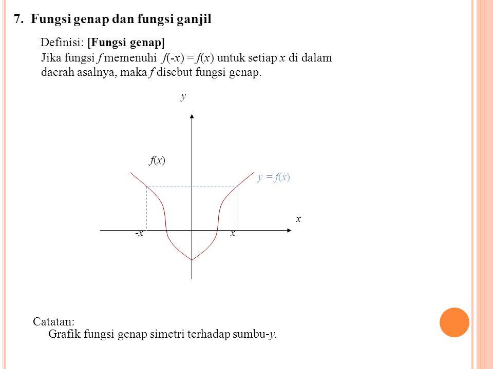 7. Fungsi genap dan fungsi ganjil Definisi: [Fungsi genap] Jika fungsi f memenuhi f(-x) = f(x) untuk setiap x di dalam daerah asalnya, maka f disebut