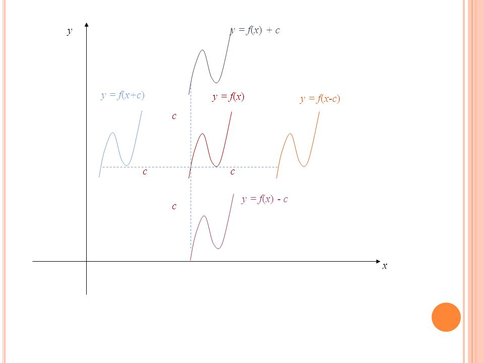 y = f(x) c y x c c c y = f(x-c) y = f(x+c) y = f(x) - c y = f(x) + c