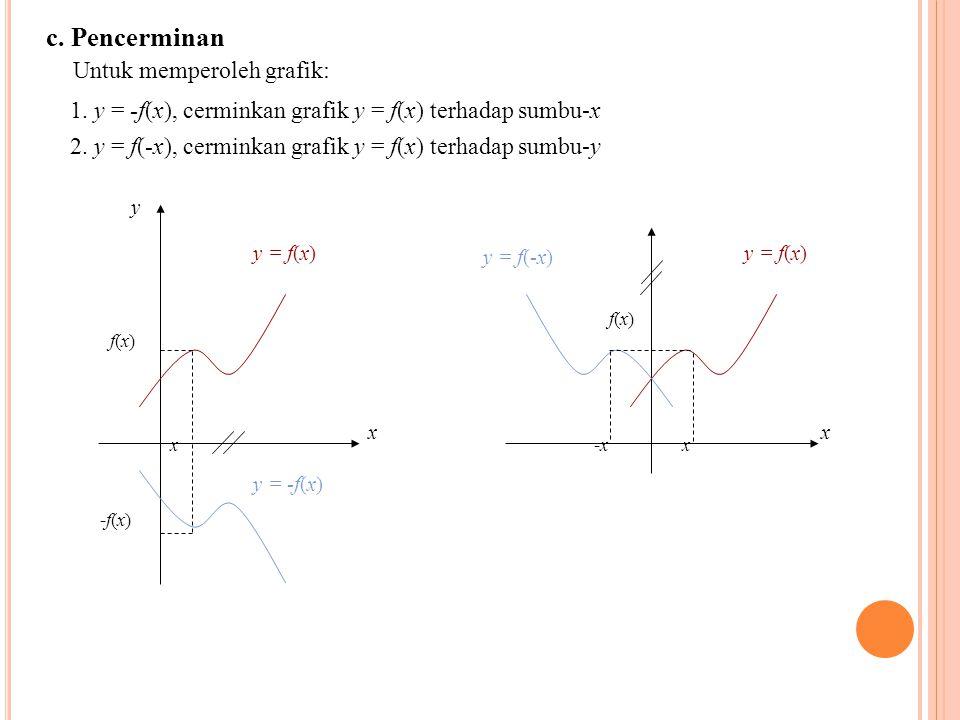 c. Pencerminan Untuk memperoleh grafik: 1. y = -f(x), cerminkan grafik y = f(x) terhadap sumbu-x 2. y = f(-x), cerminkan grafik y = f(x) terhadap sumb