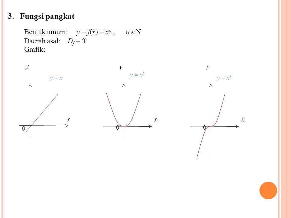 3. Fungsi pangkat Bentuk umum: y = f(x) = x n, n є  Daerah asal: D f =  Grafik: y y = x y y = x 2 0 0 xx y y = x 3 0 x
