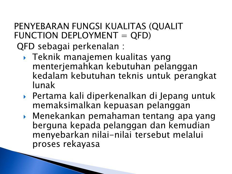 PENYEBARAN FUNGSI KUALITAS (QUALIT FUNCTION DEPLOYMENT = QFD) QFD sebagai perkenalan :  Teknik manajemen kualitas yang menterjemahkan kebutuhan pelan