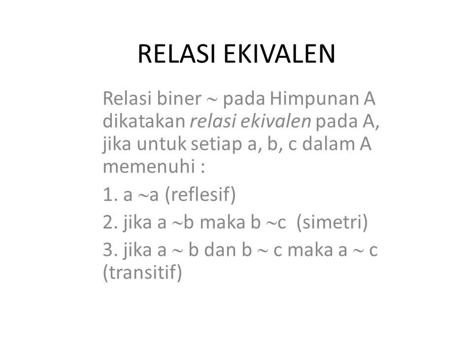 RELASI EKIVALEN Relasi biner  pada Himpunan A dikatakan relasi ekivalen pada A, jika untuk setiap a, b, c dalam A memenuhi : 1. a  a (reflesif) 2. j