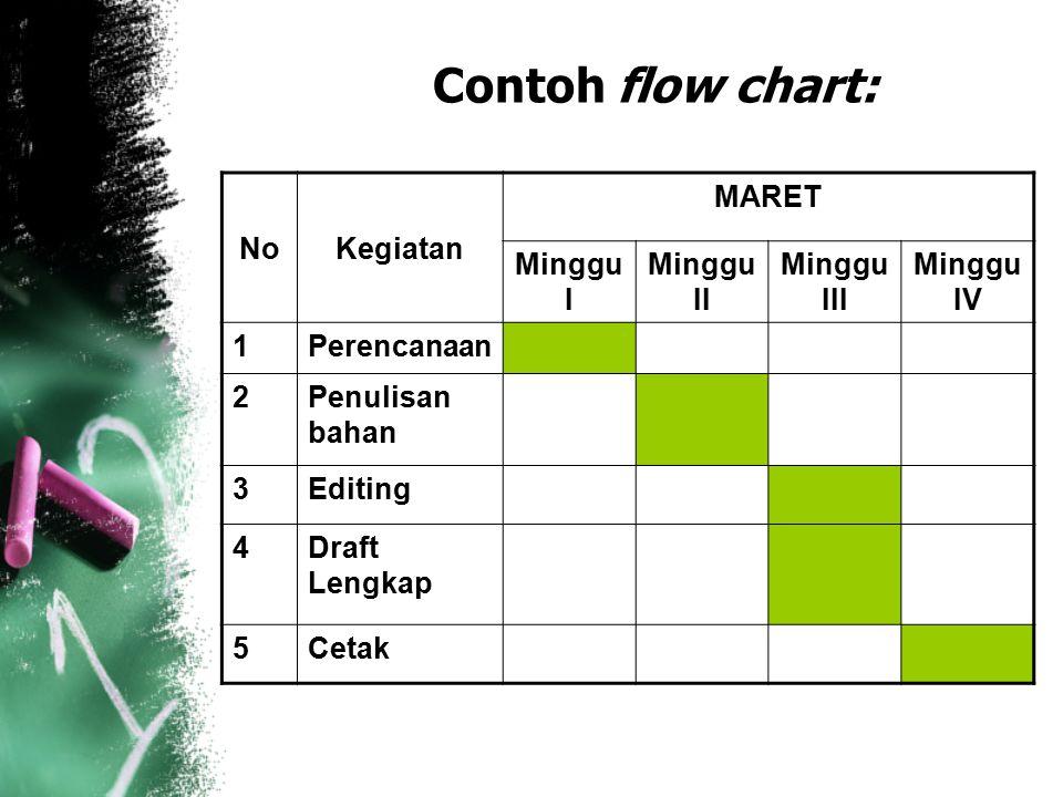 Contoh flow chart: NoKegiatan MARET Minggu I Minggu II Minggu III Minggu IV 1Perencanaan 2Penulisan bahan 3Editing 4Draft Lengkap 5Cetak
