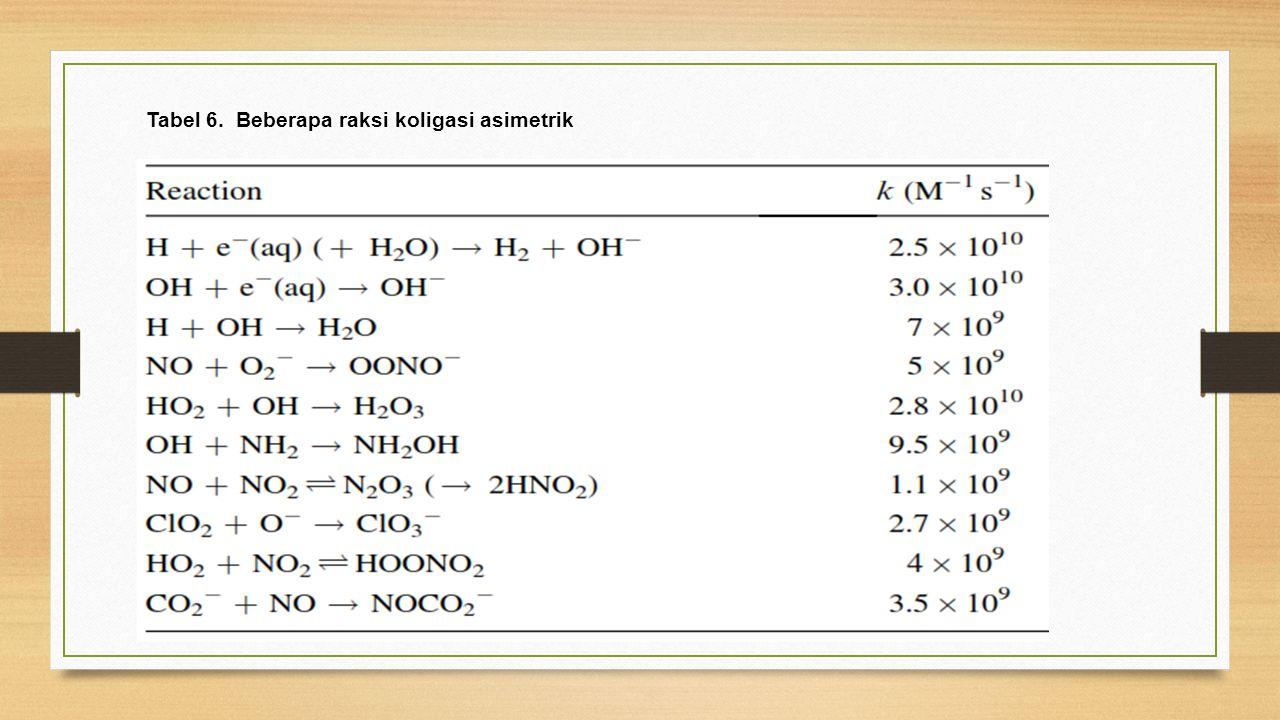 Tabel 6. Beberapa raksi koligasi asimetrik