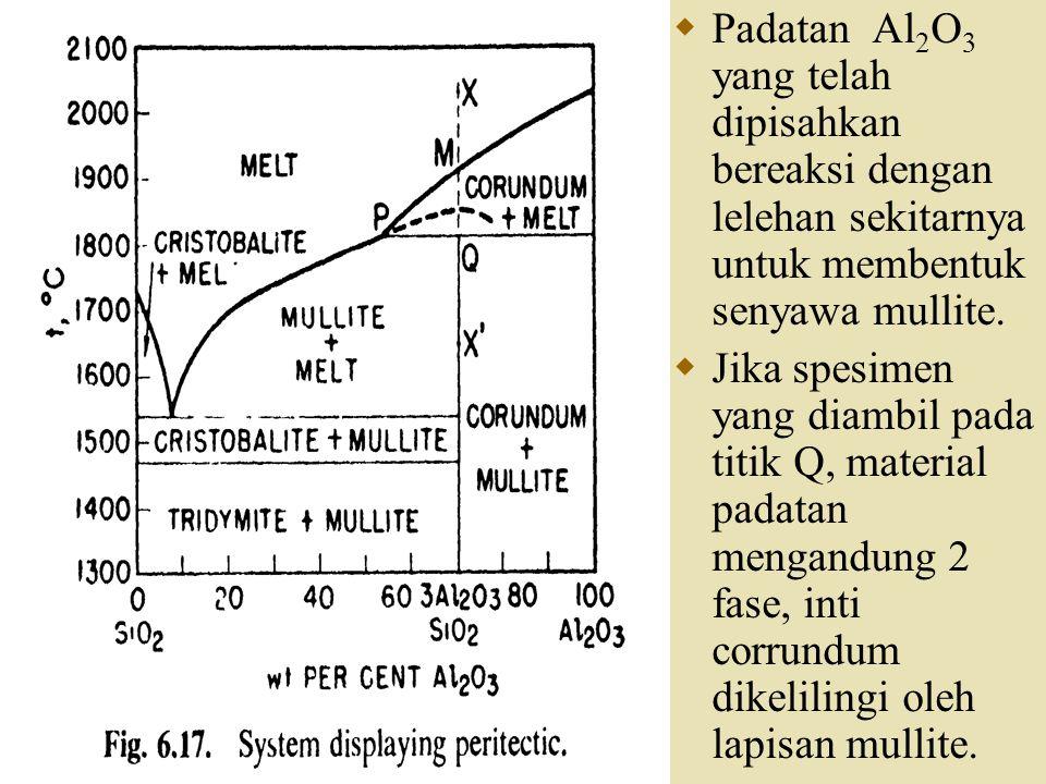  Padatan Al 2 O 3 yang telah dipisahkan bereaksi dengan lelehan sekitarnya untuk membentuk senyawa mullite.  Jika spesimen yang diambil pada titik Q