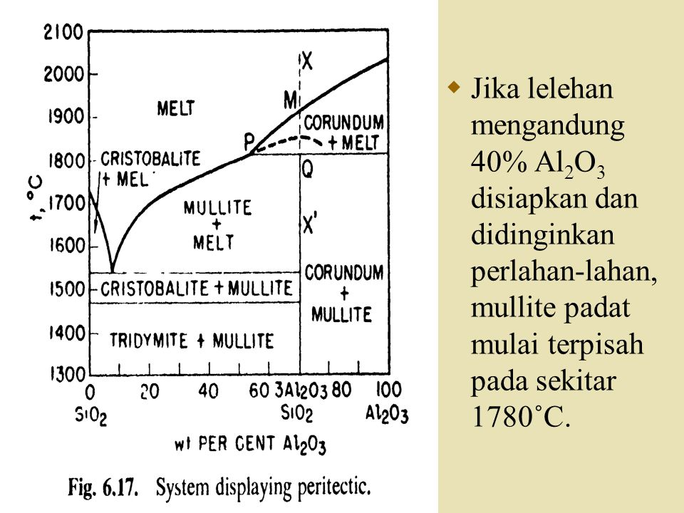  Jika beberapa senyawa padat dihapus dan dipanaskan sepanjang garis XX , terurai pada 1800˚C menjadi korundum padat dan larutan (lelehan) memiliki komposisi P.