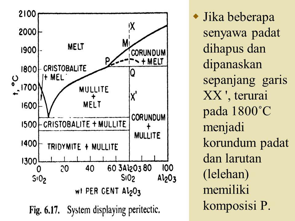  Jika beberapa senyawa padat dihapus dan dipanaskan sepanjang garis XX ', terurai pada 1800˚C menjadi korundum padat dan larutan (lelehan) memiliki k