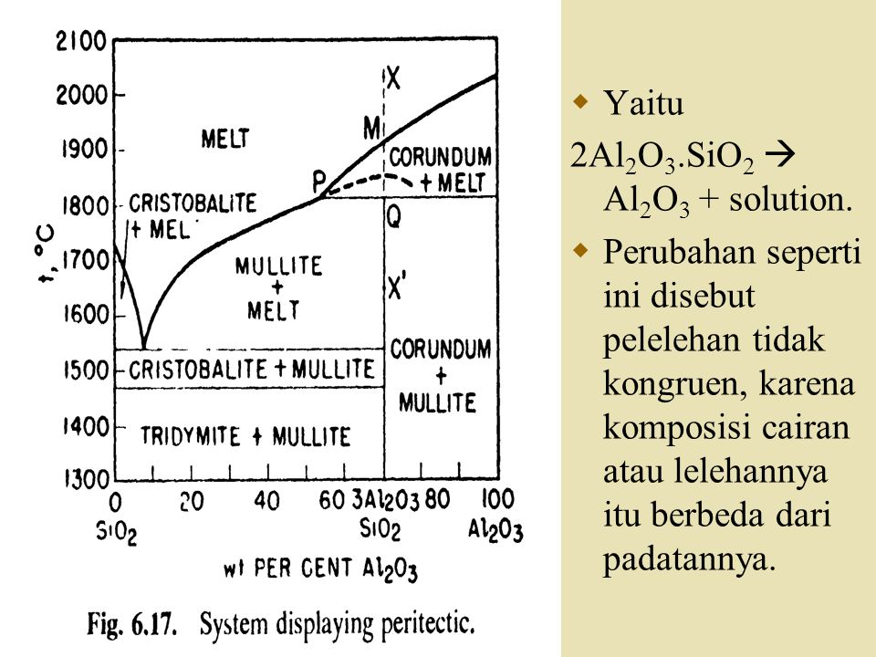  Yaitu 2Al 2 O 3.SiO 2  Al 2 O 3 + solution.  Perubahan seperti ini disebut pelelehan tidak kongruen, karena komposisi cairan atau lelehannya itu b