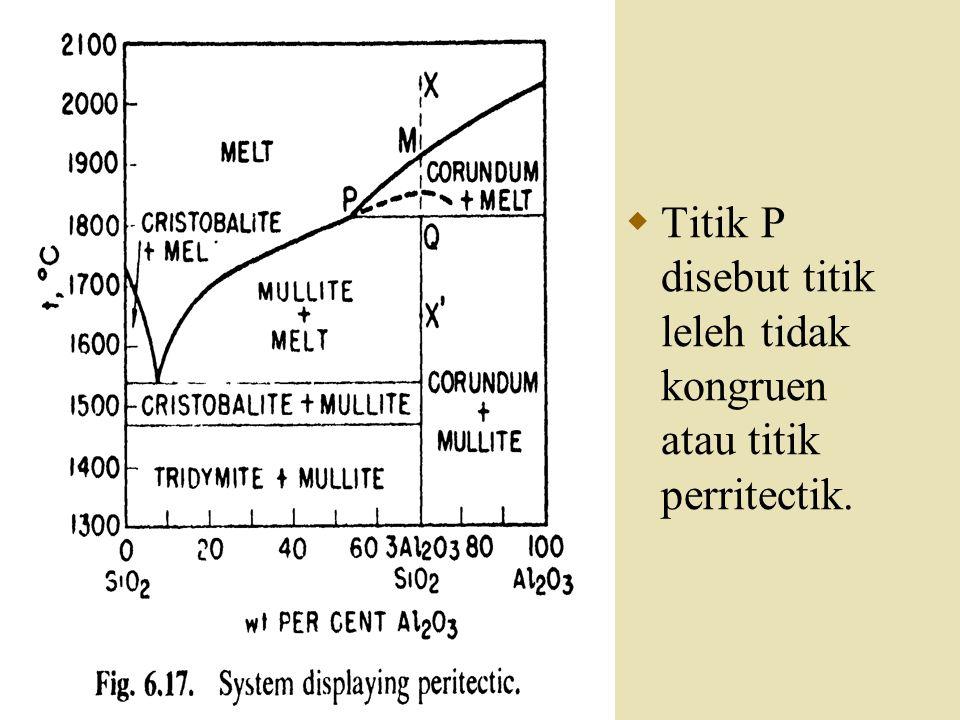  Ketika titik M tercapai, padatan korundum (A1 2 O 3 ) mulai memisah dari lelehan sehingga komposisinya itu menjadi lebih kaya di SiO 2, turun di sepanjang garis M ke P.