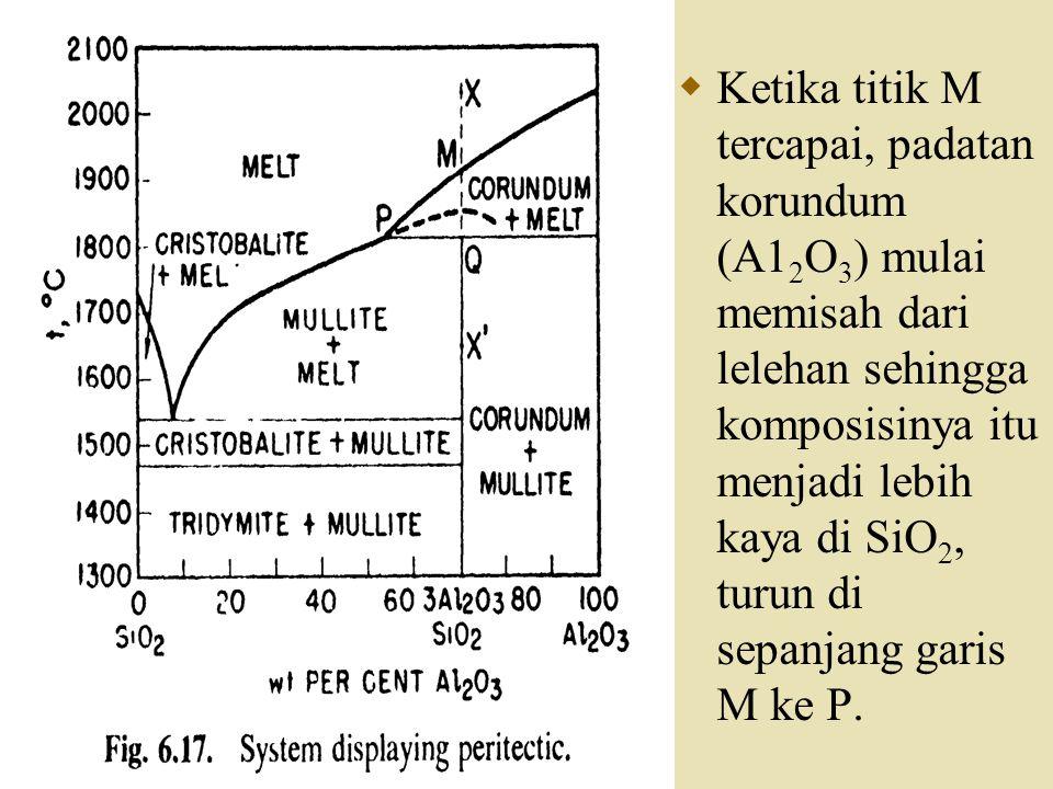  Ketika titik M tercapai, padatan korundum (A1 2 O 3 ) mulai memisah dari lelehan sehingga komposisinya itu menjadi lebih kaya di SiO 2, turun di sep