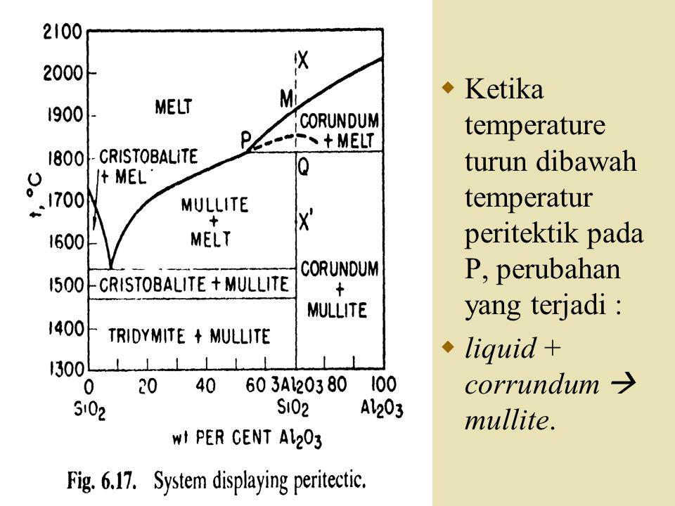  Ketika temperature turun dibawah temperatur peritektik pada P, perubahan yang terjadi :  liquid + corrundum  mullite.