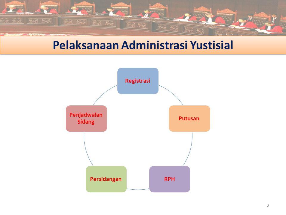 Pelaksanaan Administrasi Yustisial 3 RegistrasiPutusanRPHPersidangan Penjadwalan Sidang