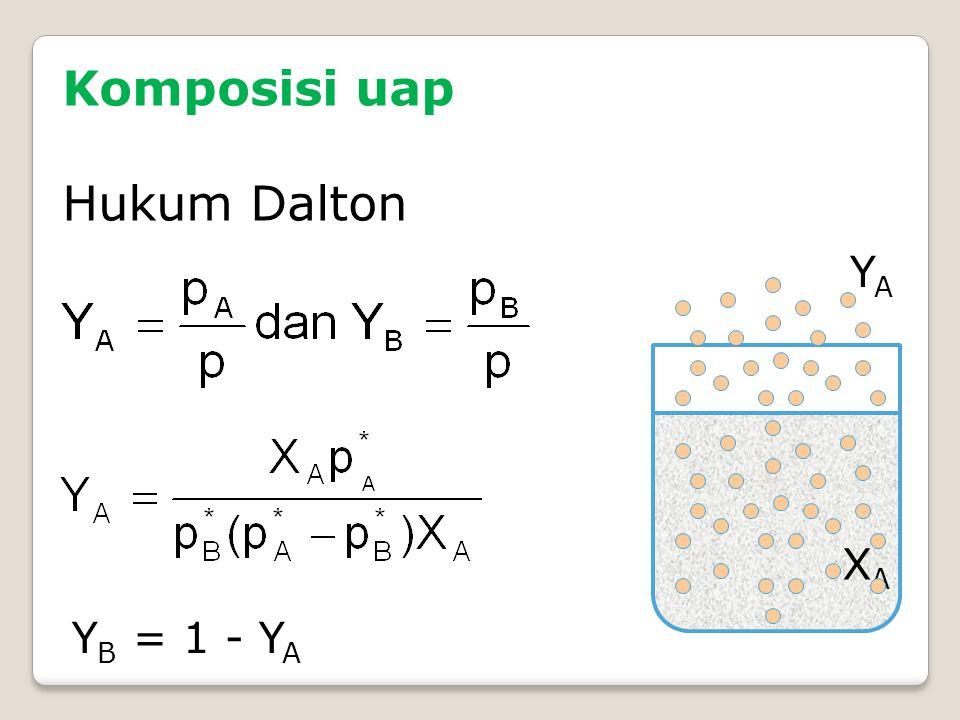 Komposisi uap Hukum Dalton Y B = 1 - Y A YAYA XAXA