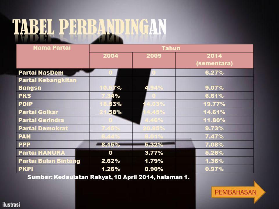 Nama Partai Tahun 20042009 2014 (sementara) Partai NasDem006.27% Partai Kebangkitan Bangsa10.57%4.94%9.07% PKS7.34%06.61% PDIP18.53%14.03%19.77% Partai Golkar21.58%14.45%14.61% Partai Gerindra04.46%11.80% Partai Demokrat7.45%20.85%9.73% PAN6.44%6.01%7.47% PPP8.15%5.32%7.08% Partai HANURA03.77%5.26% Partai Bulan Bintang2.62%1.79%1.36% PKPI1.26%0.90%0.97% Sumber: Kedaulatan Rakyat, 10 April 2014, halaman 1.