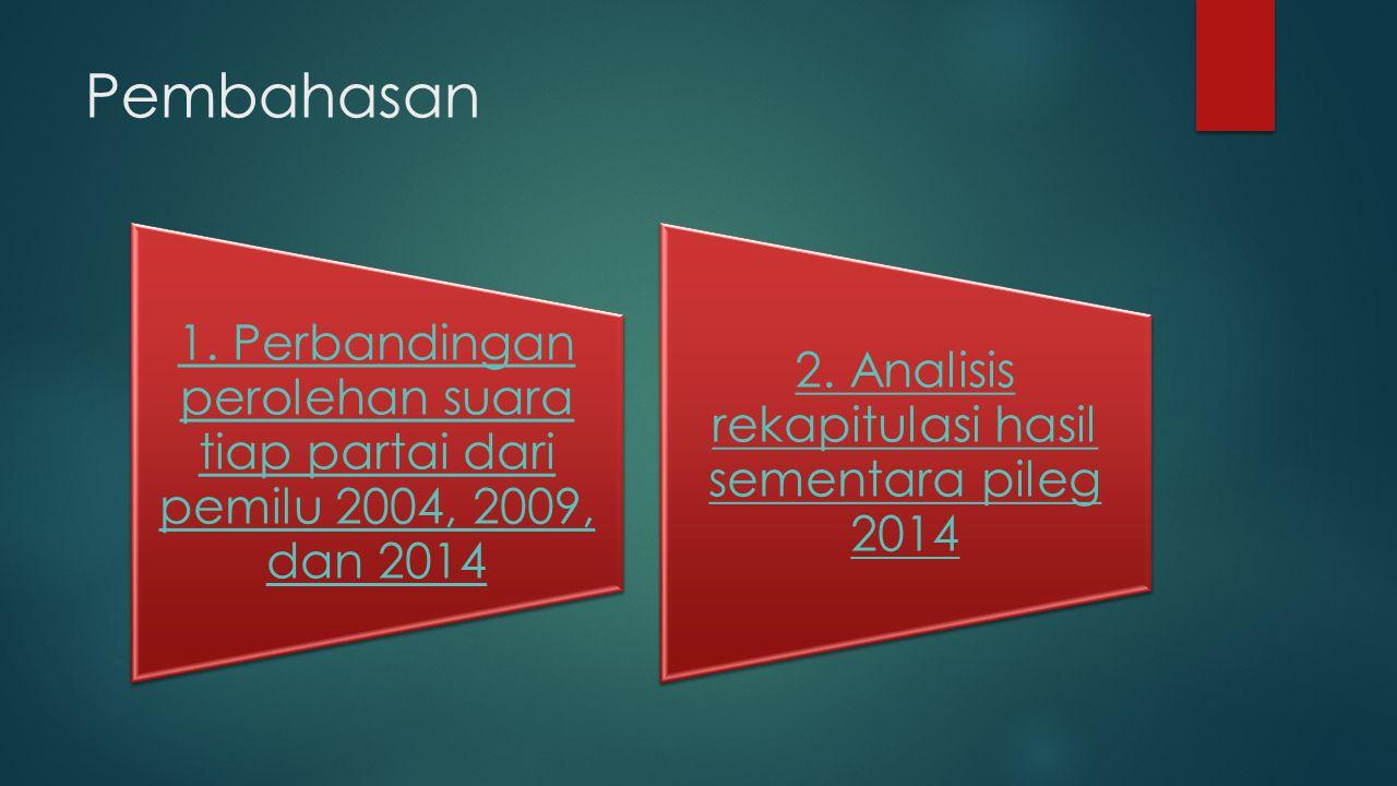 Pembahasan 1. Perbandingan perolehan suara tiap partai dari pemilu 2004, 2009, dan 2014 2.