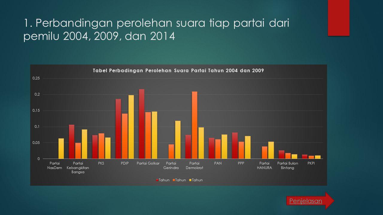 1. Perbandingan perolehan suara tiap partai dari pemilu 2004, 2009, dan 2014 Penjelasan