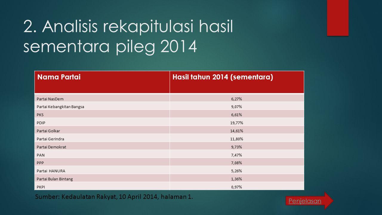 2. Analisis rekapitulasi hasil sementara pileg 2014 Nama PartaiHasil tahun 2014 (sementara) Partai NasDem6,27% Partai Kebangkitan Bangsa9,07% PKS6,61%