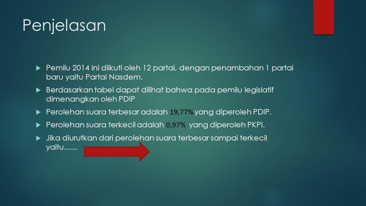  Pemilu 2014 ini diikuti oleh 12 partai, dengan penambahan 1 partai baru yaitu Partai Nasdem.