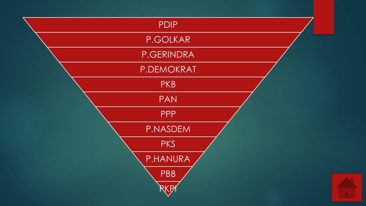 PDIP P.GOLKAR P.GERINDRA P.DEMOKRAT PKB PAN PPP P.NASDEM PKS P.HANURA PBB PKPI
