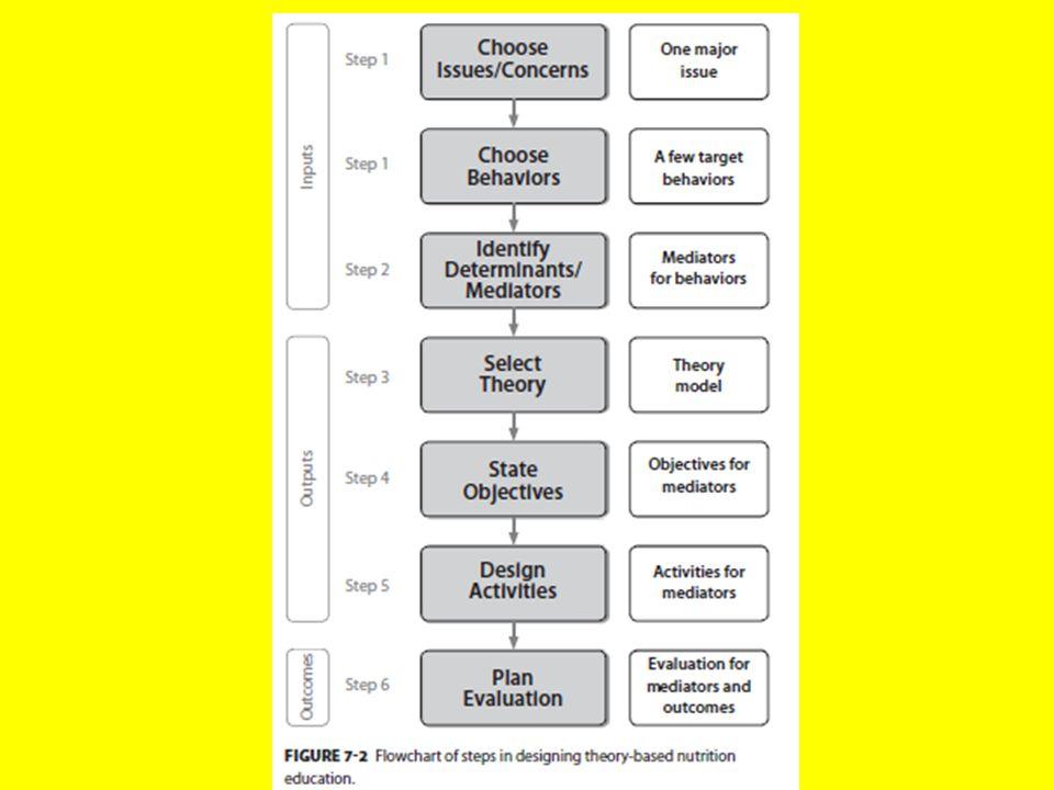 LANGKAH I: NEEDS ASSESSMENT, NEEDS ANALYSIS, ISSUES ANALYSIS, OR FORMATIVE RESEARCH  MENENTUKAN PERMASALAHAN GIZI, PANGAN, DAN KESEHATAN  WUJUD, BESAR MASALAH, DAN KEMUNGKINAN PENANGANANNYA  PEMBENARAN (JUSTIFY) UNTUK DITANGANI SESUAI DENGAN SUMBER DAYA YANG TERSEDIA.