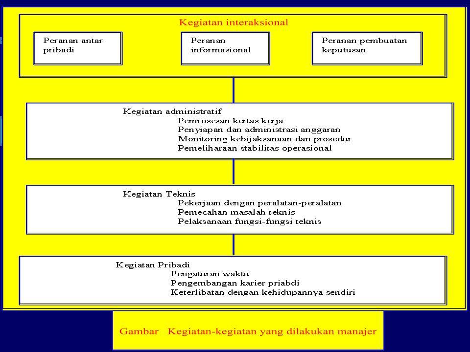 Keterampilan – Keterampilan Manajerial Keterampilan konseptual (Conceptual Skills) adalah kemampuan mental untuk mengkoordinasikan dan mengintegrasikan seluruh kepentingan dan kegiatan organisasi.